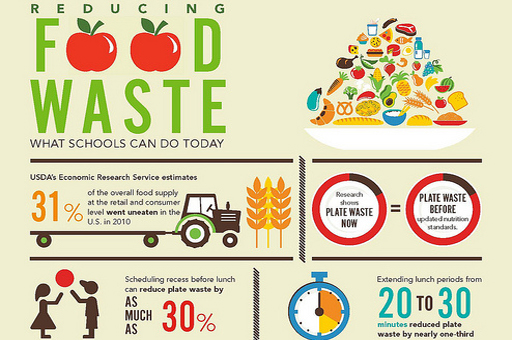 Reduce Wasted Food Over theHolidays